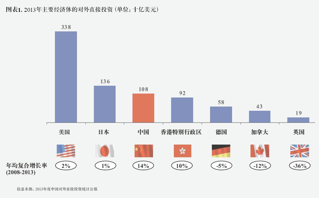 经济全球化下中国经济发展面临的机遇与挑战