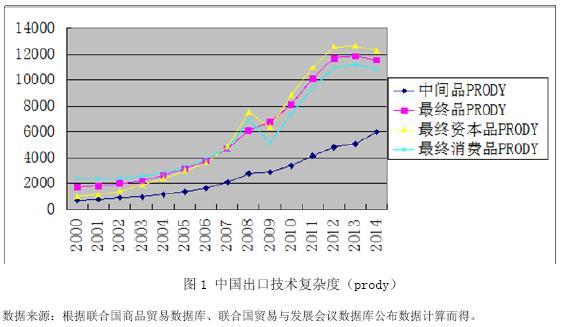 出口产品附加值和出口技术结构的多样化